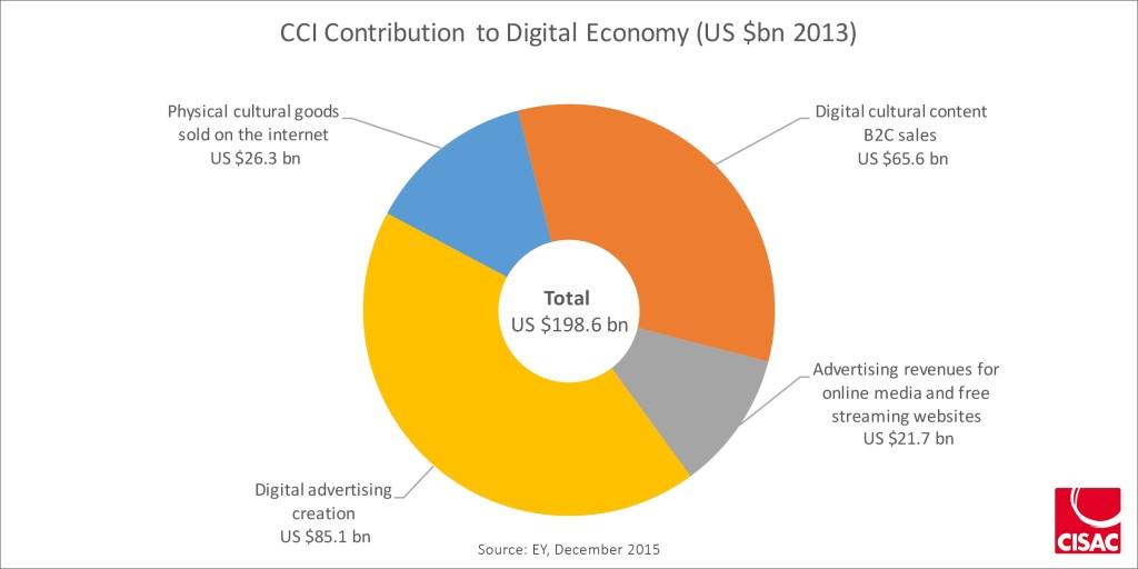 CCI Contribution to Digital Economy